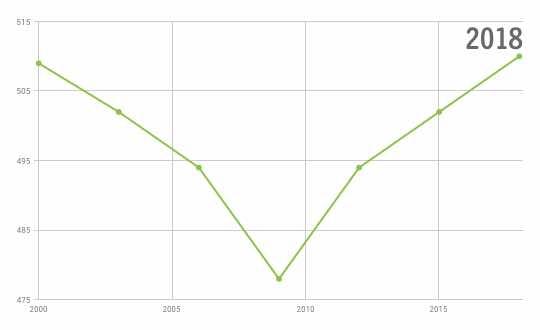 Resultat pisa 2018 matte graf över utveckling Allakando